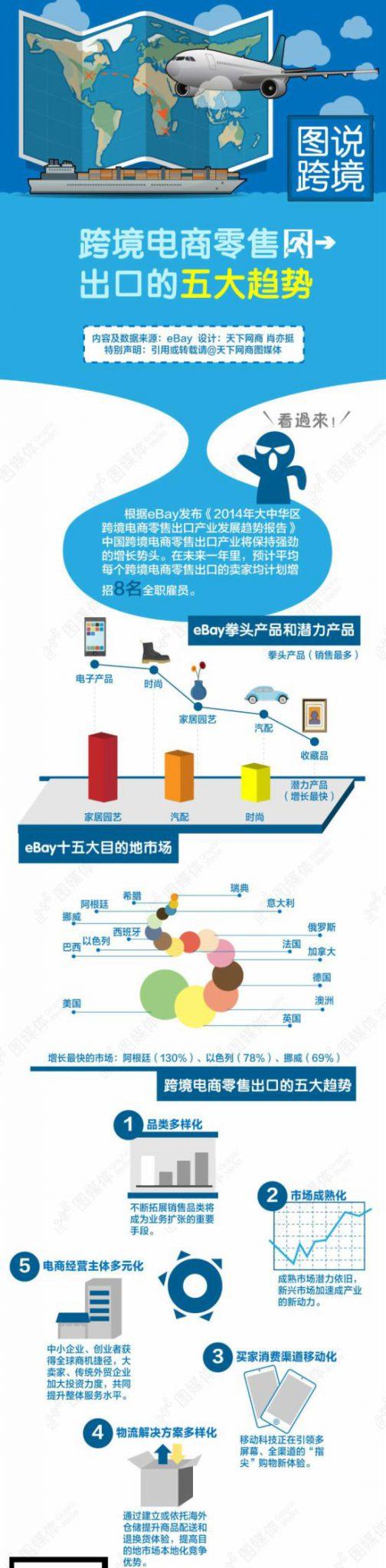 跨境電商零售出口的五大趨勢_infographic